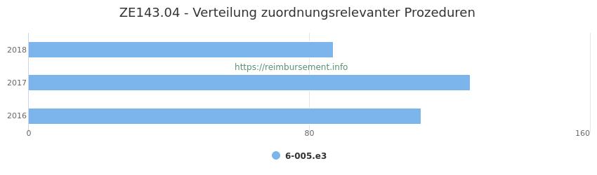 ZE143.04 Verteilung und Anzahl der zuordnungsrelevanten Prozeduren (OPS Codes) zum Zusatzentgelt (ZE) pro Jahr