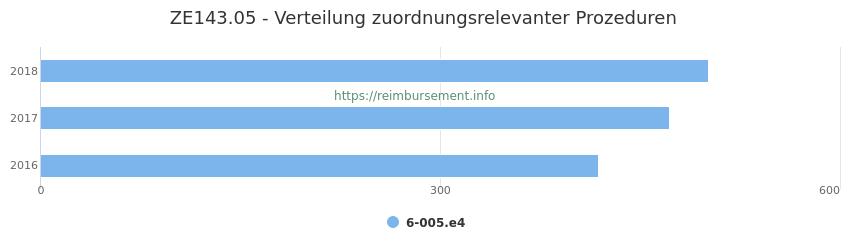 ZE143.05 Verteilung und Anzahl der zuordnungsrelevanten Prozeduren (OPS Codes) zum Zusatzentgelt (ZE) pro Jahr