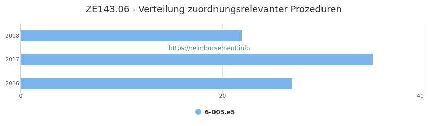 ZE143.06 Verteilung und Anzahl der zuordnungsrelevanten Prozeduren (OPS Codes) zum Zusatzentgelt (ZE) pro Jahr