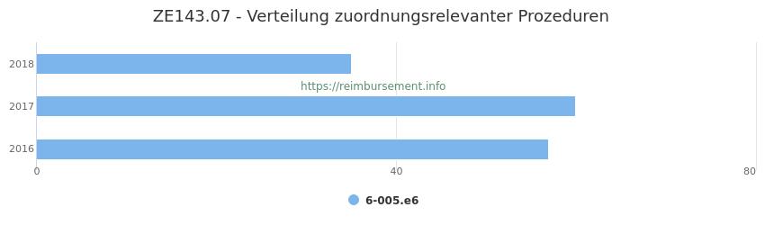 ZE143.07 Verteilung und Anzahl der zuordnungsrelevanten Prozeduren (OPS Codes) zum Zusatzentgelt (ZE) pro Jahr