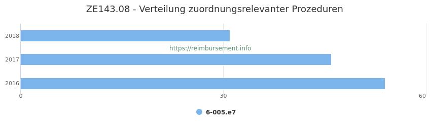 ZE143.08 Verteilung und Anzahl der zuordnungsrelevanten Prozeduren (OPS Codes) zum Zusatzentgelt (ZE) pro Jahr