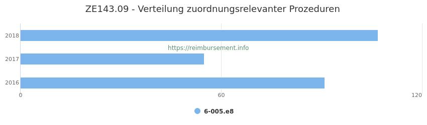 ZE143.09 Verteilung und Anzahl der zuordnungsrelevanten Prozeduren (OPS Codes) zum Zusatzentgelt (ZE) pro Jahr