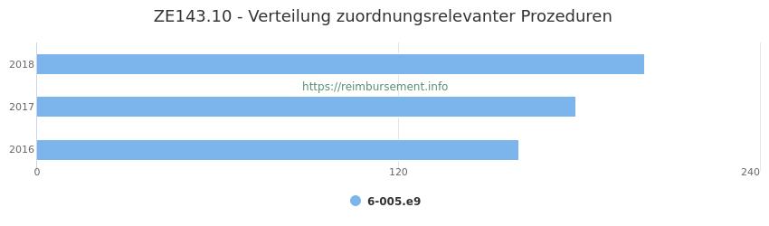 ZE143.10 Verteilung und Anzahl der zuordnungsrelevanten Prozeduren (OPS Codes) zum Zusatzentgelt (ZE) pro Jahr