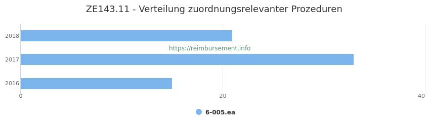 ZE143.11 Verteilung und Anzahl der zuordnungsrelevanten Prozeduren (OPS Codes) zum Zusatzentgelt (ZE) pro Jahr