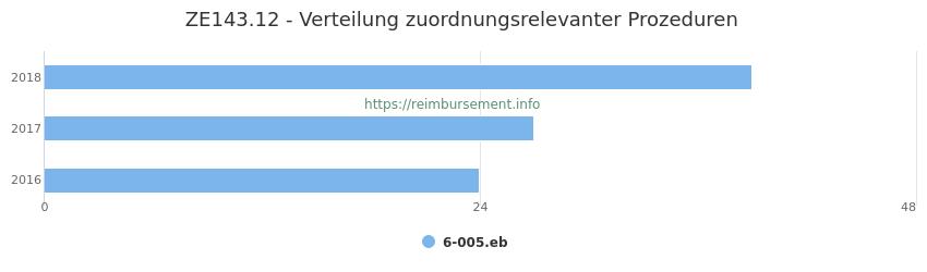 ZE143.12 Verteilung und Anzahl der zuordnungsrelevanten Prozeduren (OPS Codes) zum Zusatzentgelt (ZE) pro Jahr
