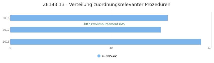 ZE143.13 Verteilung und Anzahl der zuordnungsrelevanten Prozeduren (OPS Codes) zum Zusatzentgelt (ZE) pro Jahr
