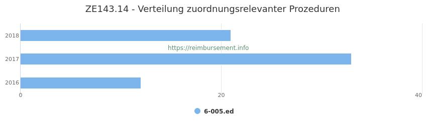 ZE143.14 Verteilung und Anzahl der zuordnungsrelevanten Prozeduren (OPS Codes) zum Zusatzentgelt (ZE) pro Jahr