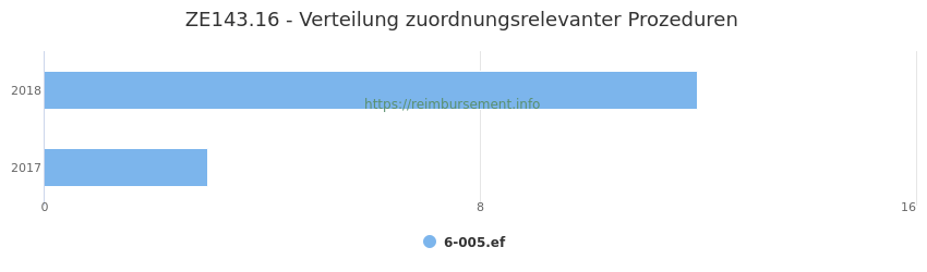ZE143.16 Verteilung und Anzahl der zuordnungsrelevanten Prozeduren (OPS Codes) zum Zusatzentgelt (ZE) pro Jahr