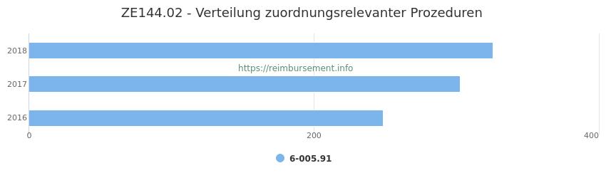 ZE144.02 Verteilung und Anzahl der zuordnungsrelevanten Prozeduren (OPS Codes) zum Zusatzentgelt (ZE) pro Jahr