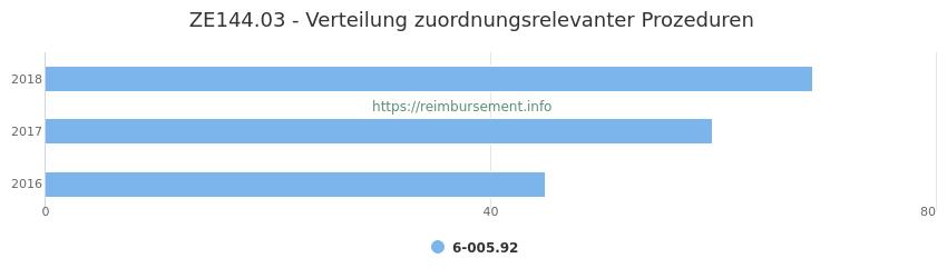 ZE144.03 Verteilung und Anzahl der zuordnungsrelevanten Prozeduren (OPS Codes) zum Zusatzentgelt (ZE) pro Jahr