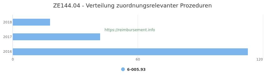 ZE144.04 Verteilung und Anzahl der zuordnungsrelevanten Prozeduren (OPS Codes) zum Zusatzentgelt (ZE) pro Jahr