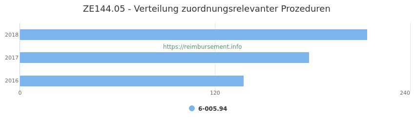 ZE144.05 Verteilung und Anzahl der zuordnungsrelevanten Prozeduren (OPS Codes) zum Zusatzentgelt (ZE) pro Jahr