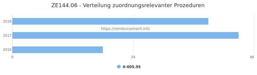 ZE144.06 Verteilung und Anzahl der zuordnungsrelevanten Prozeduren (OPS Codes) zum Zusatzentgelt (ZE) pro Jahr