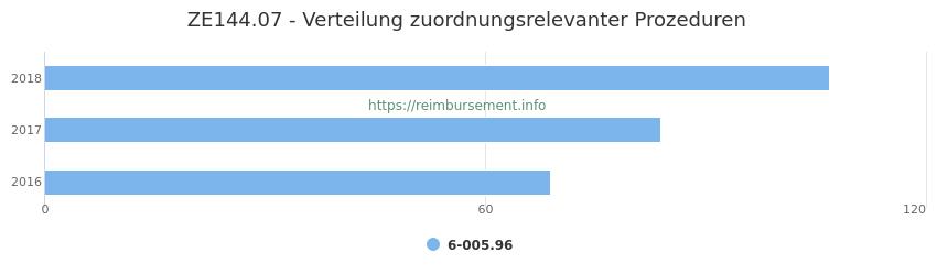 ZE144.07 Verteilung und Anzahl der zuordnungsrelevanten Prozeduren (OPS Codes) zum Zusatzentgelt (ZE) pro Jahr