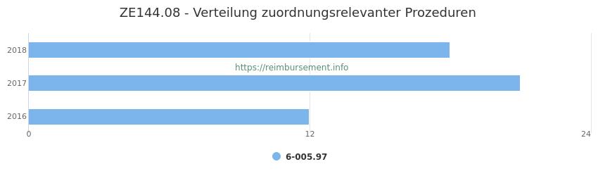 ZE144.08 Verteilung und Anzahl der zuordnungsrelevanten Prozeduren (OPS Codes) zum Zusatzentgelt (ZE) pro Jahr