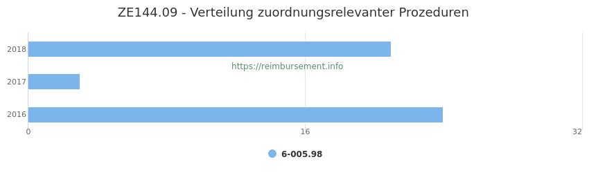 ZE144.09 Verteilung und Anzahl der zuordnungsrelevanten Prozeduren (OPS Codes) zum Zusatzentgelt (ZE) pro Jahr
