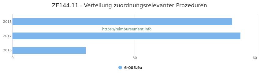 ZE144.11 Verteilung und Anzahl der zuordnungsrelevanten Prozeduren (OPS Codes) zum Zusatzentgelt (ZE) pro Jahr