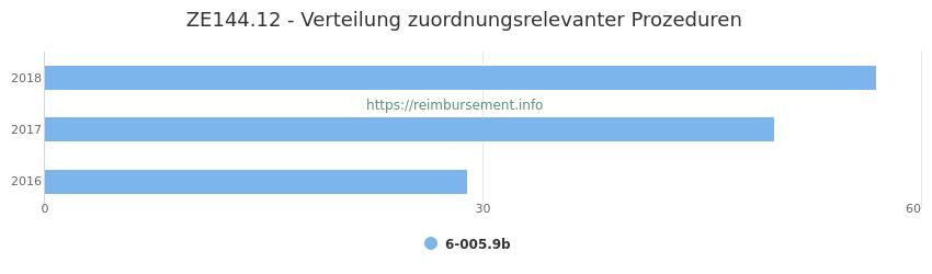 ZE144.12 Verteilung und Anzahl der zuordnungsrelevanten Prozeduren (OPS Codes) zum Zusatzentgelt (ZE) pro Jahr
