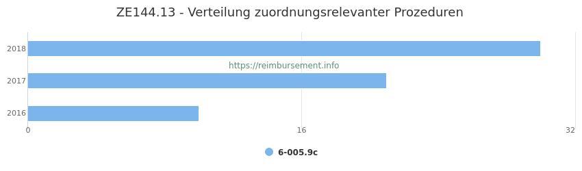 ZE144.13 Verteilung und Anzahl der zuordnungsrelevanten Prozeduren (OPS Codes) zum Zusatzentgelt (ZE) pro Jahr