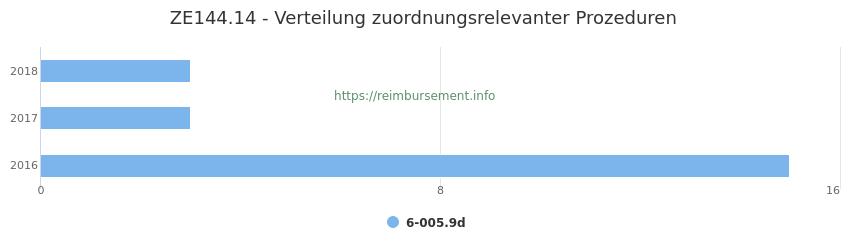ZE144.14 Verteilung und Anzahl der zuordnungsrelevanten Prozeduren (OPS Codes) zum Zusatzentgelt (ZE) pro Jahr