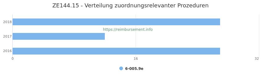 ZE144.15 Verteilung und Anzahl der zuordnungsrelevanten Prozeduren (OPS Codes) zum Zusatzentgelt (ZE) pro Jahr