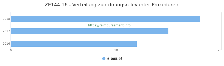 ZE144.16 Verteilung und Anzahl der zuordnungsrelevanten Prozeduren (OPS Codes) zum Zusatzentgelt (ZE) pro Jahr