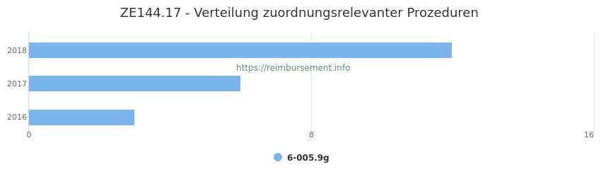 ZE144.17 Verteilung und Anzahl der zuordnungsrelevanten Prozeduren (OPS Codes) zum Zusatzentgelt (ZE) pro Jahr