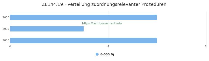 ZE144.19 Verteilung und Anzahl der zuordnungsrelevanten Prozeduren (OPS Codes) zum Zusatzentgelt (ZE) pro Jahr