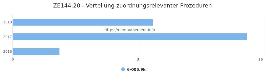 ZE144.20 Verteilung und Anzahl der zuordnungsrelevanten Prozeduren (OPS Codes) zum Zusatzentgelt (ZE) pro Jahr