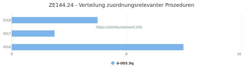 ZE144.24 Verteilung und Anzahl der zuordnungsrelevanten Prozeduren (OPS Codes) zum Zusatzentgelt (ZE) pro Jahr