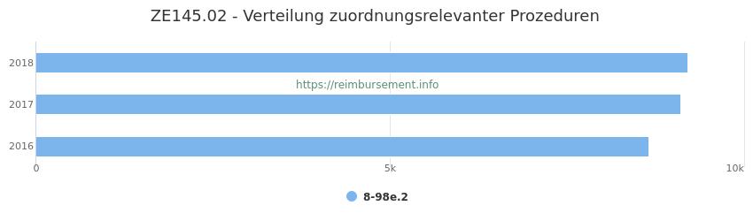 ZE145.02 Verteilung und Anzahl der zuordnungsrelevanten Prozeduren (OPS Codes) zum Zusatzentgelt (ZE) pro Jahr