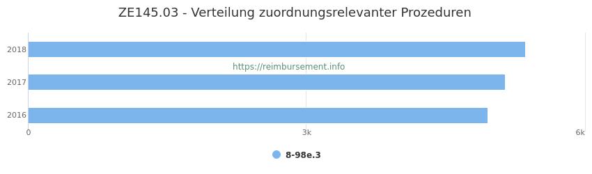ZE145.03 Verteilung und Anzahl der zuordnungsrelevanten Prozeduren (OPS Codes) zum Zusatzentgelt (ZE) pro Jahr