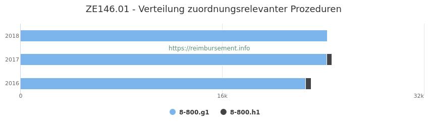 ZE146.01 Verteilung und Anzahl der zuordnungsrelevanten Prozeduren (OPS Codes) zum Zusatzentgelt (ZE) pro Jahr