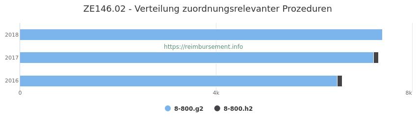 ZE146.02 Verteilung und Anzahl der zuordnungsrelevanten Prozeduren (OPS Codes) zum Zusatzentgelt (ZE) pro Jahr