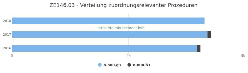 ZE146.03 Verteilung und Anzahl der zuordnungsrelevanten Prozeduren (OPS Codes) zum Zusatzentgelt (ZE) pro Jahr