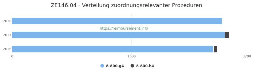 ZE146.04 Verteilung und Anzahl der zuordnungsrelevanten Prozeduren (OPS Codes) zum Zusatzentgelt (ZE) pro Jahr