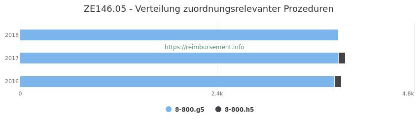 ZE146.05 Verteilung und Anzahl der zuordnungsrelevanten Prozeduren (OPS Codes) zum Zusatzentgelt (ZE) pro Jahr