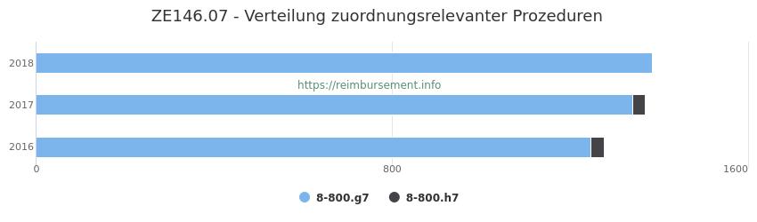 ZE146.07 Verteilung und Anzahl der zuordnungsrelevanten Prozeduren (OPS Codes) zum Zusatzentgelt (ZE) pro Jahr