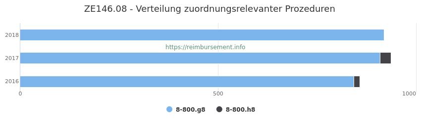 ZE146.08 Verteilung und Anzahl der zuordnungsrelevanten Prozeduren (OPS Codes) zum Zusatzentgelt (ZE) pro Jahr