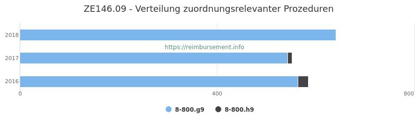 ZE146.09 Verteilung und Anzahl der zuordnungsrelevanten Prozeduren (OPS Codes) zum Zusatzentgelt (ZE) pro Jahr