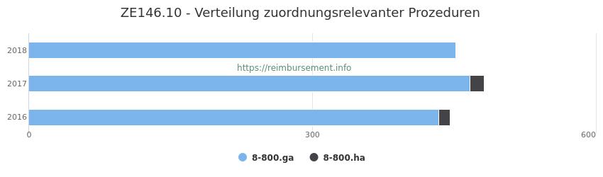 ZE146.10 Verteilung und Anzahl der zuordnungsrelevanten Prozeduren (OPS Codes) zum Zusatzentgelt (ZE) pro Jahr