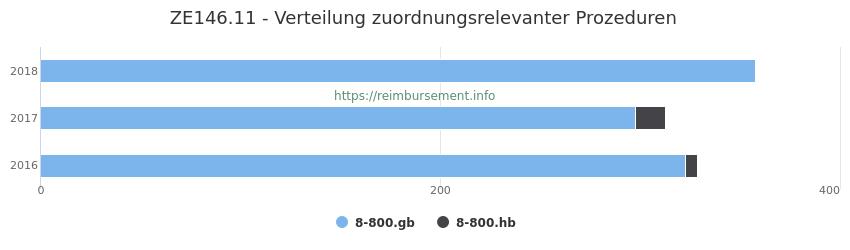 ZE146.11 Verteilung und Anzahl der zuordnungsrelevanten Prozeduren (OPS Codes) zum Zusatzentgelt (ZE) pro Jahr