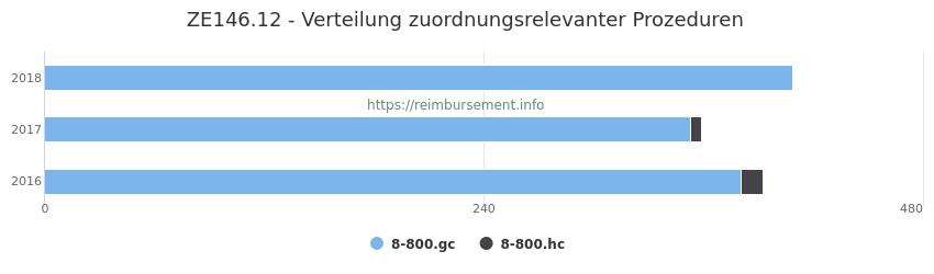 ZE146.12 Verteilung und Anzahl der zuordnungsrelevanten Prozeduren (OPS Codes) zum Zusatzentgelt (ZE) pro Jahr