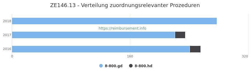 ZE146.13 Verteilung und Anzahl der zuordnungsrelevanten Prozeduren (OPS Codes) zum Zusatzentgelt (ZE) pro Jahr