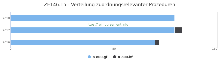 ZE146.15 Verteilung und Anzahl der zuordnungsrelevanten Prozeduren (OPS Codes) zum Zusatzentgelt (ZE) pro Jahr