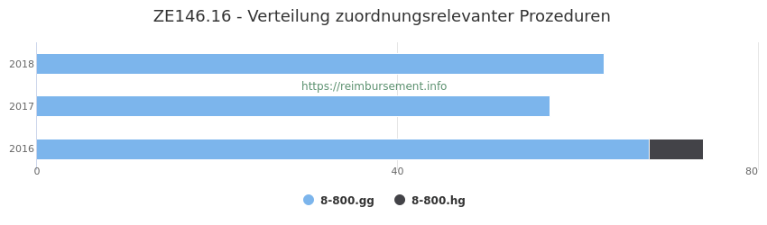 ZE146.16 Verteilung und Anzahl der zuordnungsrelevanten Prozeduren (OPS Codes) zum Zusatzentgelt (ZE) pro Jahr
