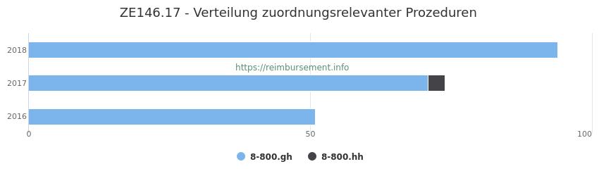 ZE146.17 Verteilung und Anzahl der zuordnungsrelevanten Prozeduren (OPS Codes) zum Zusatzentgelt (ZE) pro Jahr