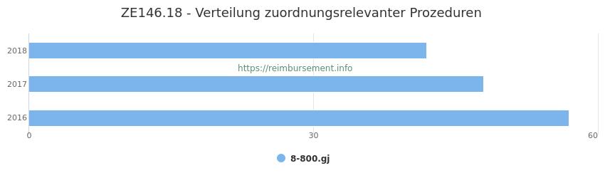 ZE146.18 Verteilung und Anzahl der zuordnungsrelevanten Prozeduren (OPS Codes) zum Zusatzentgelt (ZE) pro Jahr