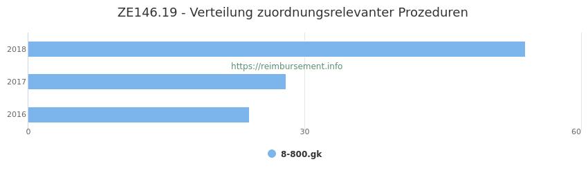 ZE146.19 Verteilung und Anzahl der zuordnungsrelevanten Prozeduren (OPS Codes) zum Zusatzentgelt (ZE) pro Jahr