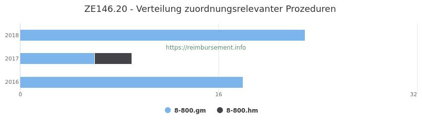 ZE146.20 Verteilung und Anzahl der zuordnungsrelevanten Prozeduren (OPS Codes) zum Zusatzentgelt (ZE) pro Jahr